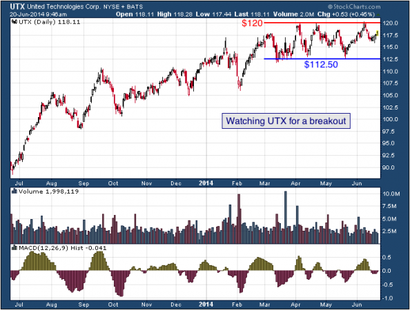 1-year chart of UTX (United Technologies Corporation)