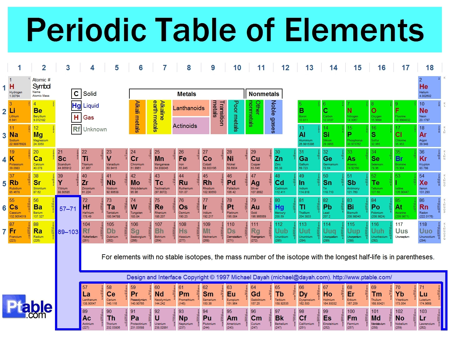 87 Gcse Chemistry The Periodic Table