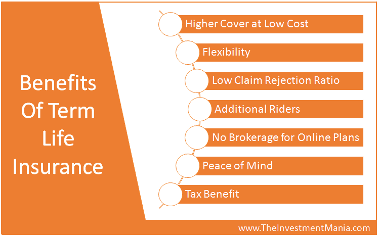 Why Should You Buy Term Life Insurance Plan