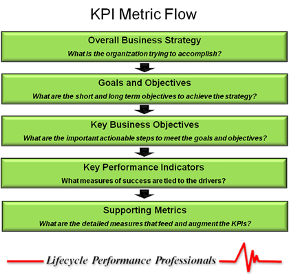 what is a kpi why should you care