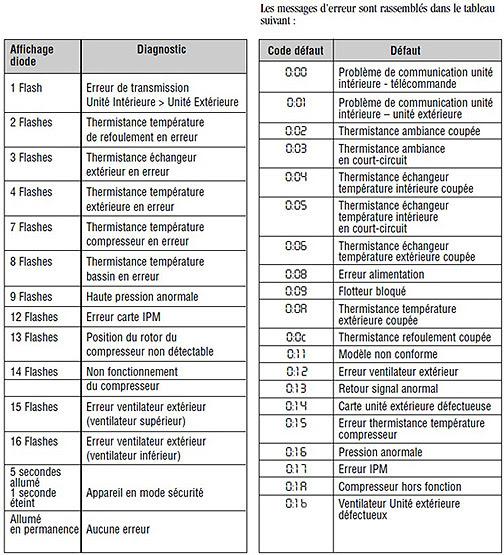 Schéma Régulation Plancher Chauffant: Code Defaut Split