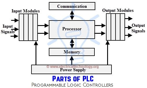 Parts of PLC