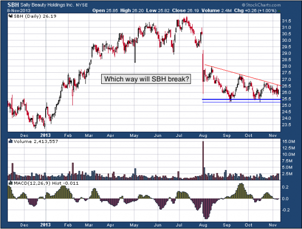 1-year chart of SBH (Sally Beauty Holdings, Inc.)
