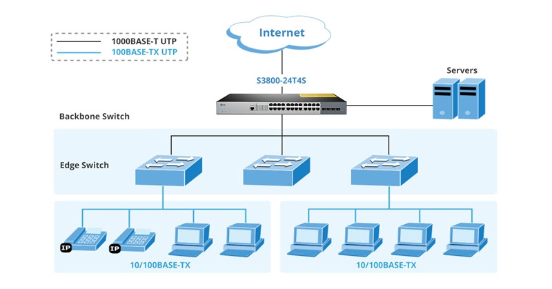 10gbe Switch Archives Fiber Cabling Solution