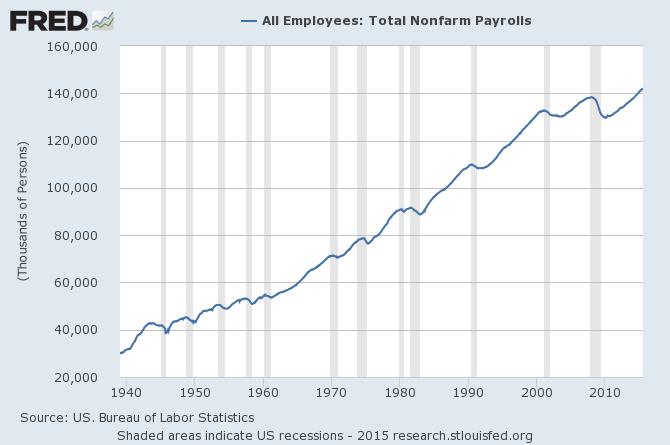 nonfarm payroll
