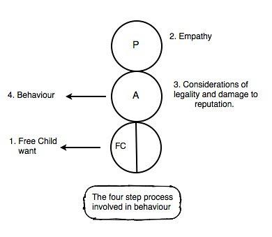 Four steps Jpeg