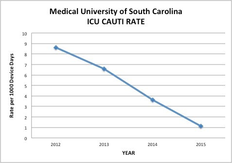 Chart shows the hospital's success in reducing CAUTIs over a three-year period. The ICU CAUTI Rate declines sharply from 8.5 per 1,000 device days in 2012 to 1 per 1,000 device days in 2015.