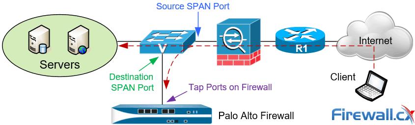 Palo Alto Firewall Configuration Options Tap Mode Virtual Wire