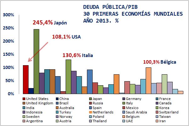 Japón, tercera potencia económica y la más endeudada: Ranking deuda pública sobre PIB