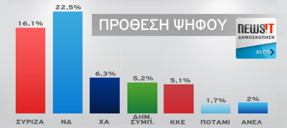 Δημοσκόπηση της Alco για το Νewsit.gr: Προβάδισμα 6,4 μονάδων της ΝΔ επι του ΣΥΡΙΖΑ στην πρόθεση ψήφου και 7,6 μονάδων επι των έγκυρων | Newsit.gr
