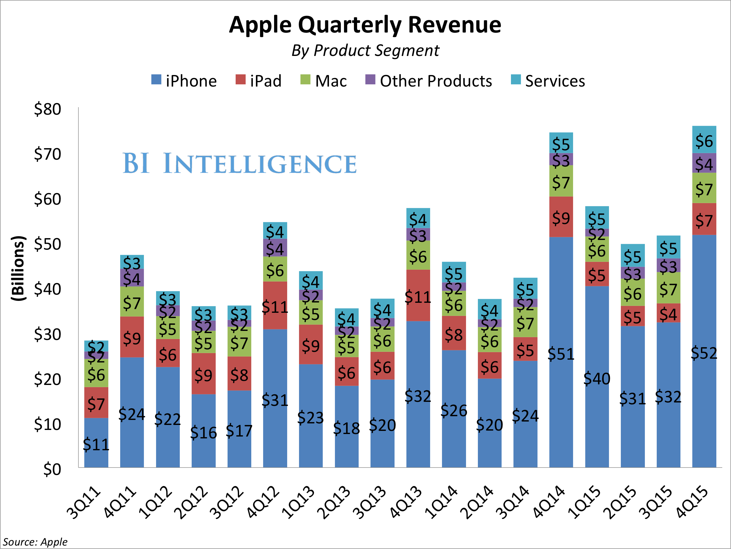 bii apple revenue by product stacked 4Q15
