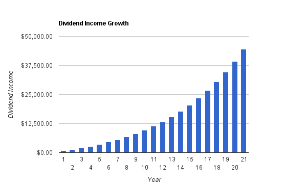 Dividend Income Growth