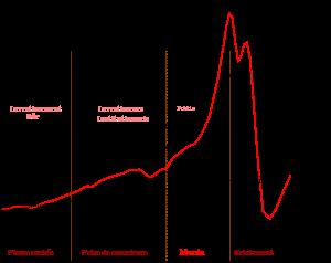 Français : Phases d'une bulle spéculative Engl...