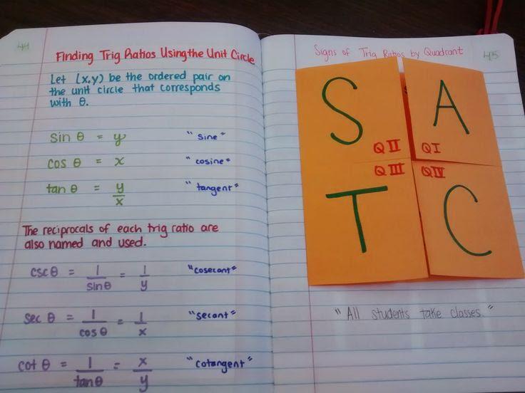 1000+ ideas about Trig Unit Circle on Pinterest | Trigonometry ...