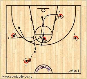 mundobasket_offense_plays_form131_russia_01a