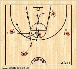 mundobasket_offense_plays_form131_russia_01a