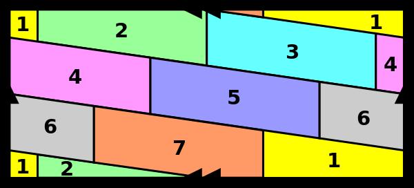 Al unirse las flechas individuales entre ellas y las flechas dobles entre ellas, se obtiene un toro con siete regiones que se tocan mutuamente;  por lo tanto, son necesarios siete colores.