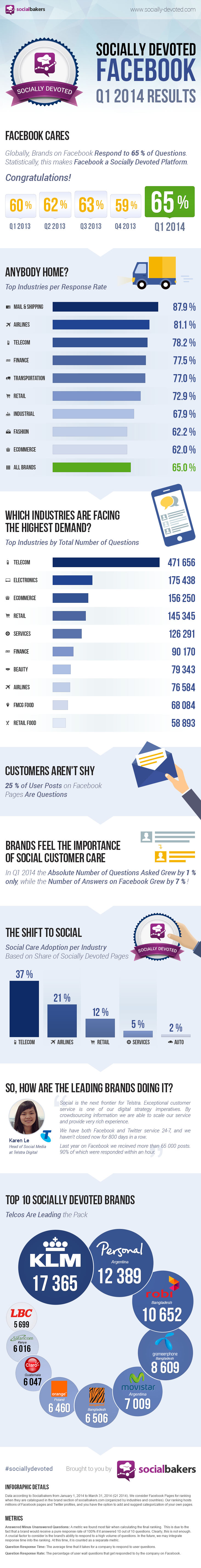 Socially Devoted #Facebook Q1 2014: Social Care Excellence on Facebook is Now the Standard - #infographic #socialmedia