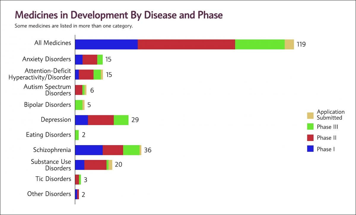 Over 30 New Medications In Development For Schizophrenia