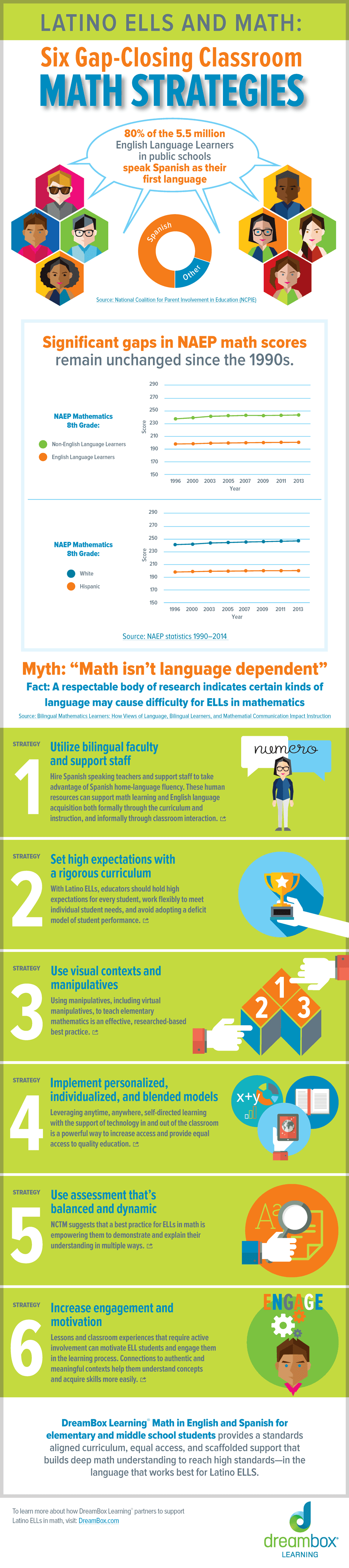 Six Gap-Closing Classroom Math Strategies Infographic