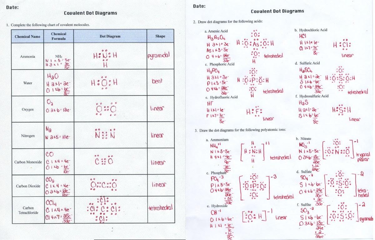 34 Lewis Dot Ionic Bonding Worksheet