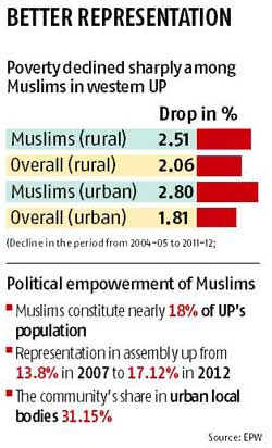 In UP, resentment breeds radical Hindus