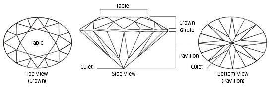 Resultado de imagen para cut gemstones