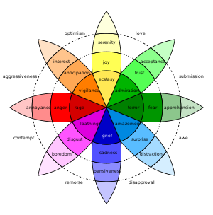Robert Plutchik's Wheel of Emotions