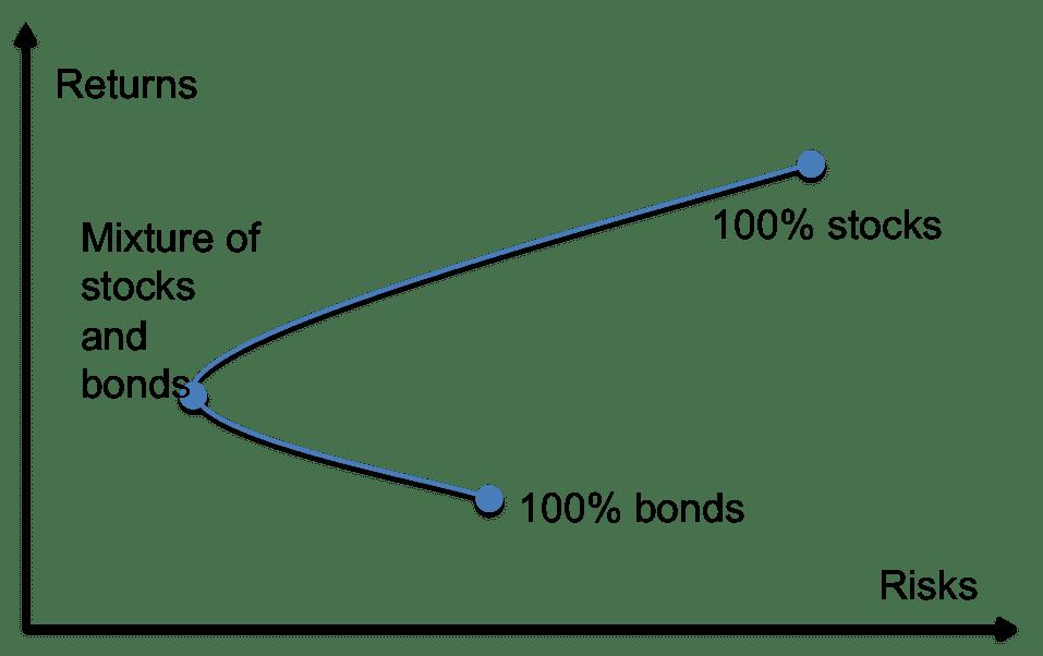 Saudi Aramco Blog: Abf Malaysia Bond Index Fund Factsheet
