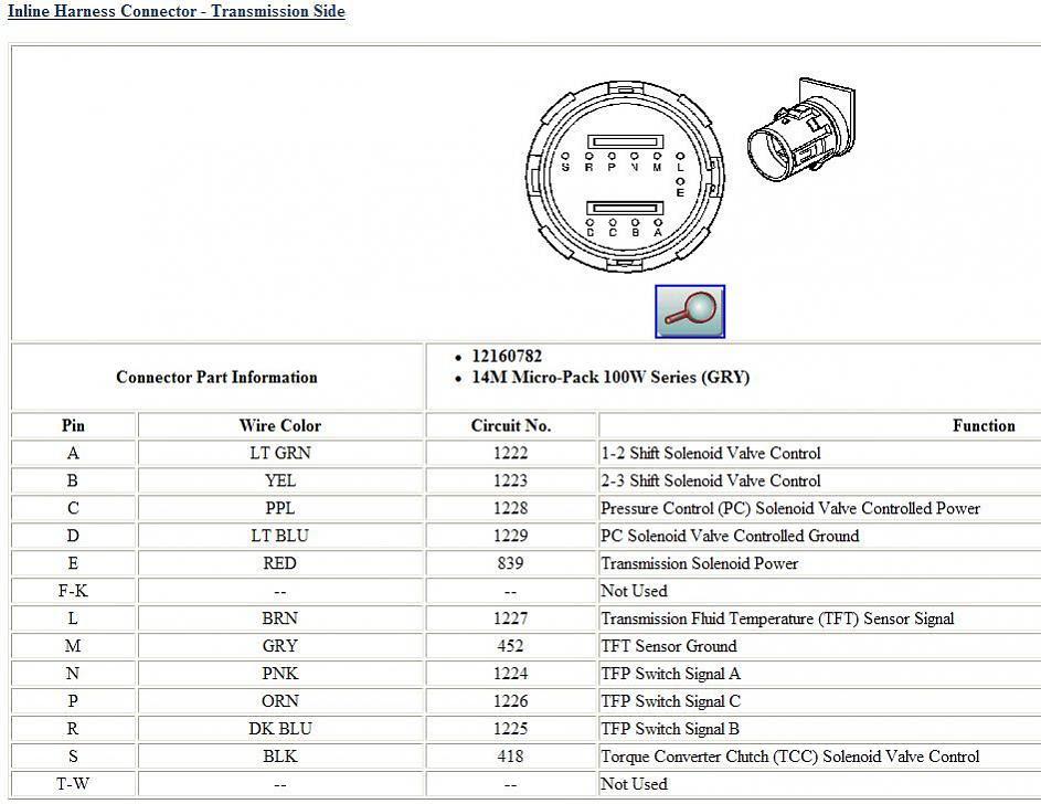 Diagram 1993 4l80e Wiring Diagram Full Version Hd Quality Wiring Diagram Oilschematics1j Romaindanza It