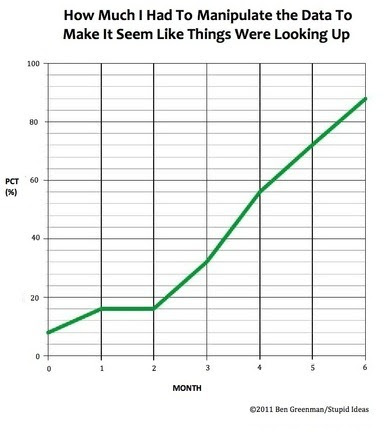 From our pal Ben Greenman's new chart feature at McSweeney's. You can see the chart feature he did with us here.