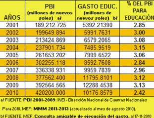 pbi_educacion_2001_2010.jpg