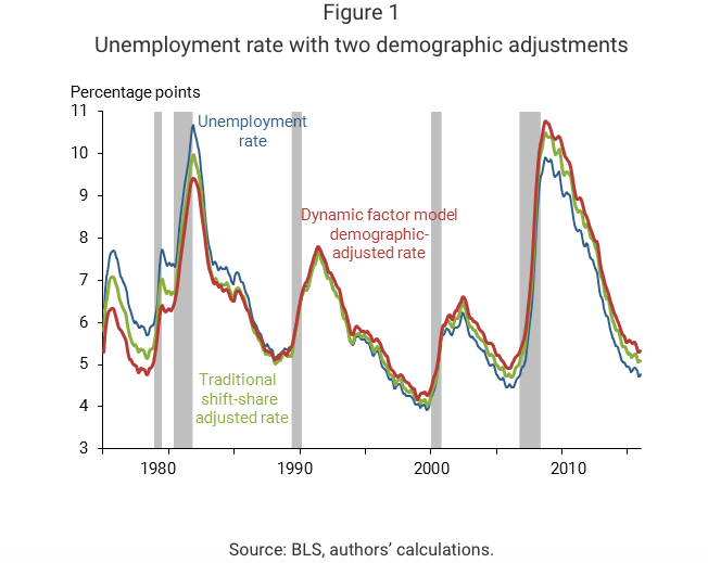 Unemployment with demographic adjustments