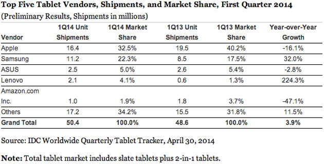 IDC's tablet market share estimates for Q1 2014