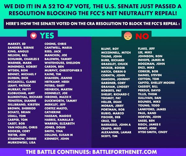 52 senators who DON'T suck at the teat of major corporations like Verizon and Comcast voted to restore net neutrality here in America...on May 16, 2018.