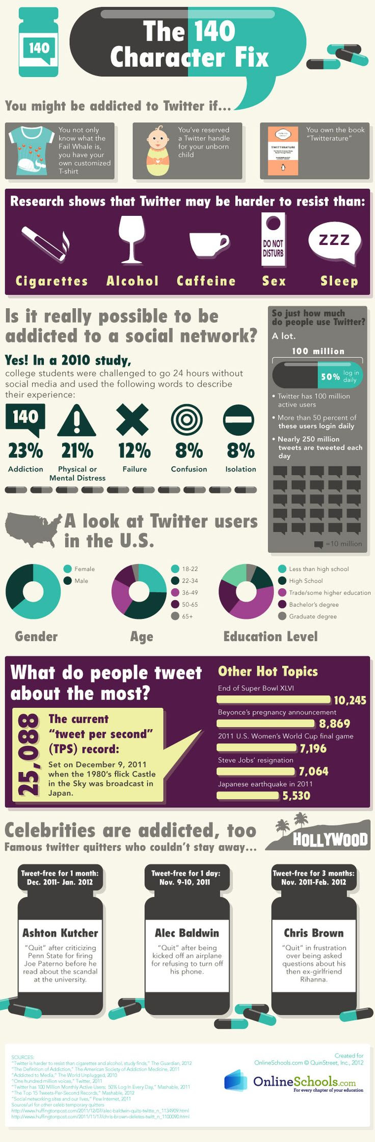 Infographic: Twitter more addi