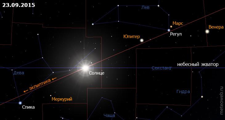 Положение Солнца на небесной сфере 23 сентября 2015 г.