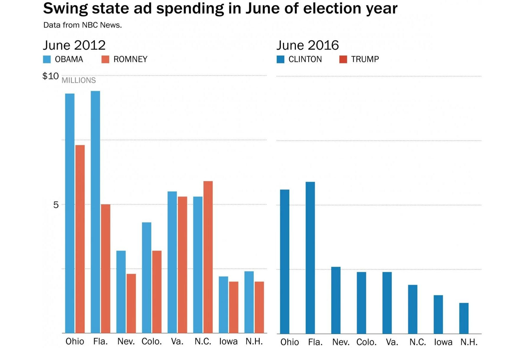 2016 Swing State Ad Spending June 2016
