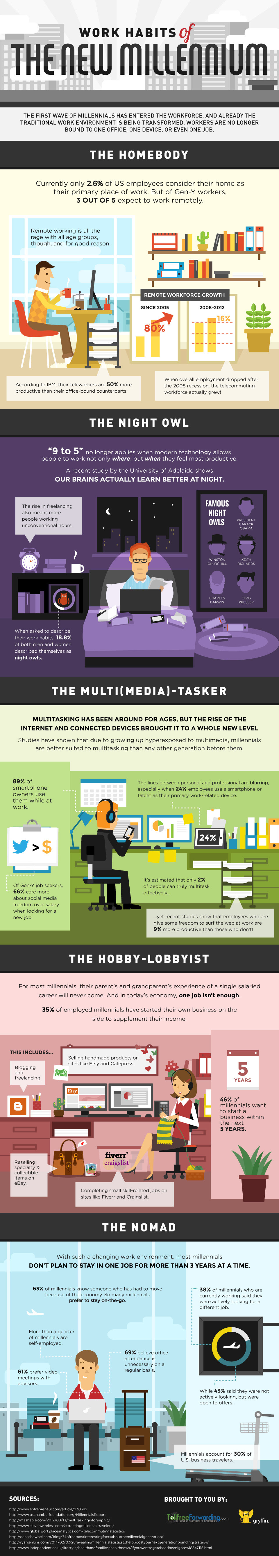 Infographic: Work Habits of the New Millennium