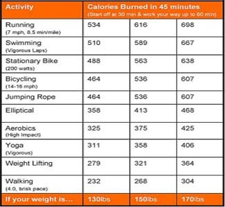 Calories Burned with Walking | How Walking to Lose Weight ...