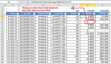 mengambil nilai dari sebuah tabel referensi untuk ditampilkan ke tabel kerja Rumus Mengambil Nilasi Secara Vertikal - VLOOKUP