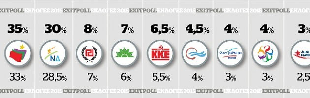 Exit polls live: Καθαρή νίκη του Τσίπρα - Οριακά έως και 9 κόμματα στη Βουλή