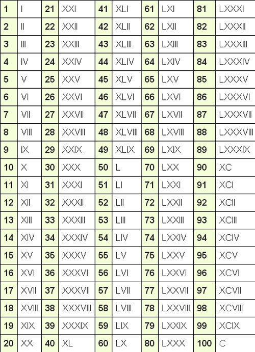 List Of Synonyms And Antonyms Of The Word Numeral Numbers 1