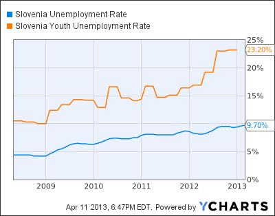 Slovenia Unemployment Rate Chart