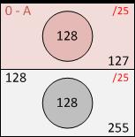 Деление сети на подсети, второй квадрат