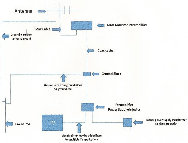 Siwire  Internal Tv Antenna Schematic Diagram