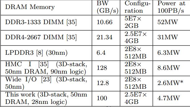 DRAM-Types