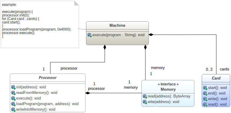 Top 5 Design Patterns Gathered In 1 Class Diagram The Genmymodel Blog