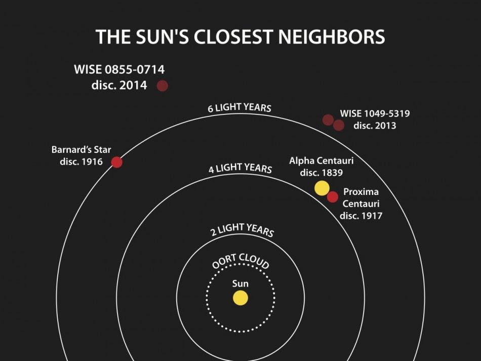 I sistemi stellari più vicini al Sole - Crediti: Penn State University