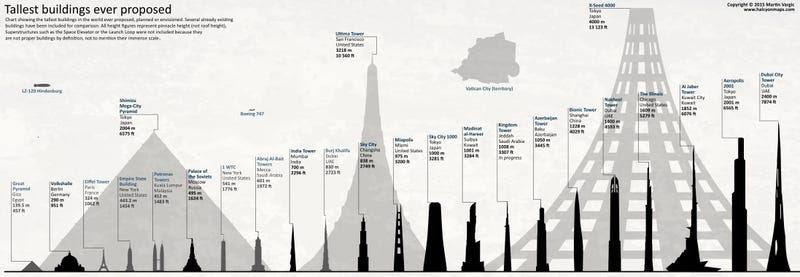 Los edificios más grandes e imponentes que ha planeado construir el hombre, en una infografía